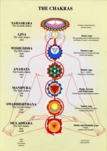 Seven chakra and its color