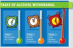 Alcohol Withdrawal Syndrome Symptoms